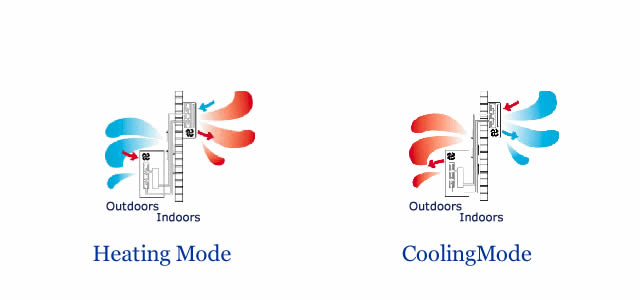 how air conditioning units